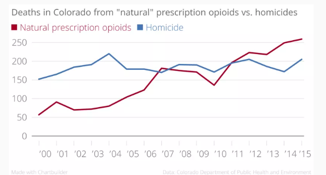 image of Drug overdose deaths even top the record for homicide.