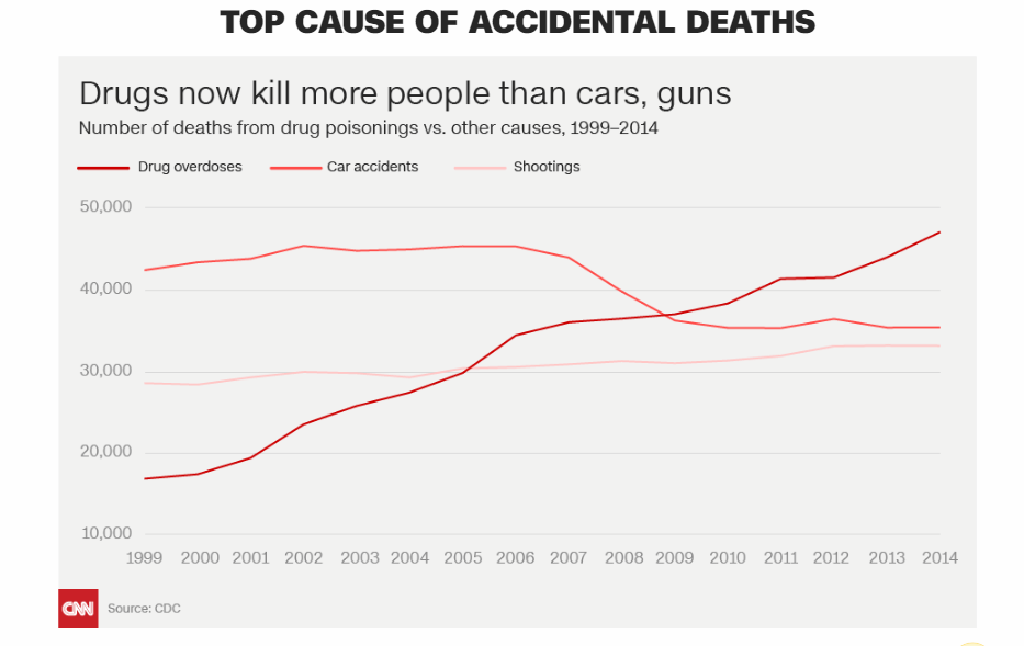 image of drug overdoses kill more than cars and guns in the US